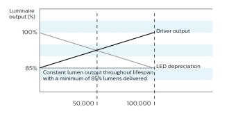 Free Landscape Lighting Revit Download – MetroScape LED Post-Top